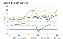 ANZ: Tăng trưởng GDP quý I của Việt Nam 'mạnh bất ngờ'