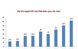 Dự báo về tỉ giá giá cuối năm 2018: Tăng nhẹ tỉ giá VND/USD từ 1-1,5%