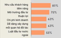 HSBC: Việt Nam là điểm đến thu hút đối với các doanh nghiệp Singapore