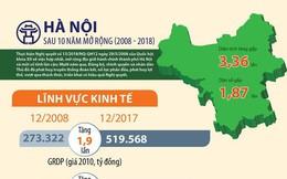 [Infographics] Hà Nội sau 10 năm mở rộng có gì?