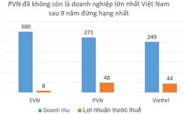 Không phải Viettel, đây mới là tập đoàn trong nước có lợi nhuận lớn nhất Việt Nam