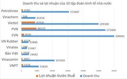 Toàn cảnh doanh thu và lợi nhuận của 10 tập đoàn kinh tế nhà nước lớn nhất Việt Nam