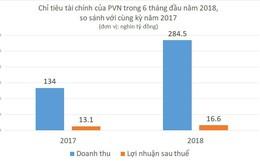Sau phát hiện mỏ dầu khí mới, lợi nhuận năm 2018 của PVN tiếp tục cao hơn Viettel?
