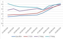 Lãi suất liên ngân hàng tăng mạnh dù NHNN trở lại bơm ròng 14.400 tỷ đồng