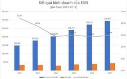 Vì sao lợi nhuận của tập đoàn lớn nhất Việt Nam tăng vọt?