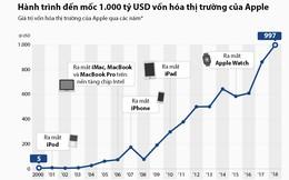 [Infographic] Hành trình đến mốc 1.000 tỷ USD vốn hóa thị trường của Apple