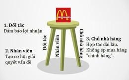 """""""Kiềng 3 chân"""" của McDonald's: Đối tác có lãi, nhân viên có quyền, công ty có thành công"""