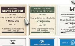 7 mốc vốn hóa thiết lập bởi các công ty đại chúng Mỹ