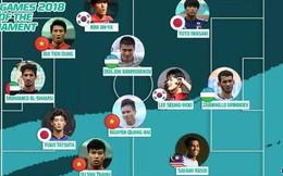 Olympic Việt Nam có nhiều cầu thủ nhất vào đội hình tiêu biểu ASIAD 2018