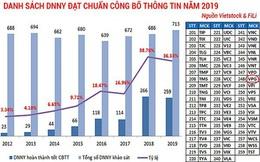 Việt Phát (Mã VPG): Niêm yết cổ phiếu để soi lại mình