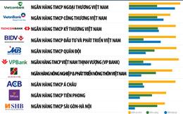 """Vietcombank dẫn đầu Top 10 ngân hàng Việt uy tín nhất, """"gương mặt"""" mới xuất hiện gọi tên TPBank"""