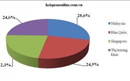 75% sản lượng xăng dầu nhập khẩu từ Malaysia, Hàn Quốc và Singapore