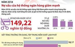 [Infographics] Nợ xấu của hệ thống ngân hàng giảm mạnh trong năm 2018