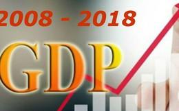 Kinh tế Việt Nam: 10 năm thăng trầm