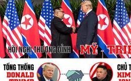 [Infographic] Đáng nể cường độ làm việc của ông Donald Trump và ông Kim Jong-un