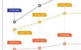 Nhiều sàn thương mại điện tử ra đi, Tiki, Sendo và Adayroi vẫn tăng trưởng đều trong 4 quý gần nhất
