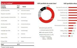 Quỹ lớn nhất VinaCapital: 'Dòng tweet không ngọt ngào' lấy đi toàn bộ thành quả từ đầu năm