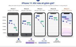 Giá iPhone 11 xách tay có thể về 22-25,5 triệu đồng vào tháng 3/2020