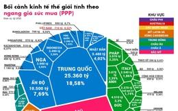 Tương quan các nền kinh tế thế giới theo ngang giá sức mua