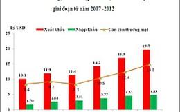 Hoa Kỳ là thị trường tiêu thụ hàng hoá lớn nhất của Việt Nam