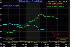 Giá vàng tăng mạnh nhất trong hơn 1 năm, bạc tăng gần 9%