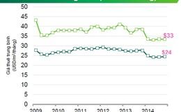 Giá chào thuê căn hộ dịch vụ có xu hướng giảm