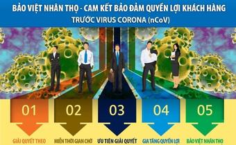Bảo Việt chi trả 200% trợ cấp viện phí đối với khách hàng nằm viện cách ly do nhiễm Covid-19, Aviva cũng đưa ra chính sách cho khách hàng nhiễm Corona