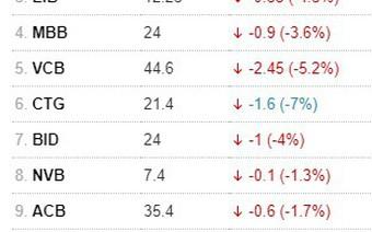 Cổ phiếu ngân hàng quay đầu lao dốc