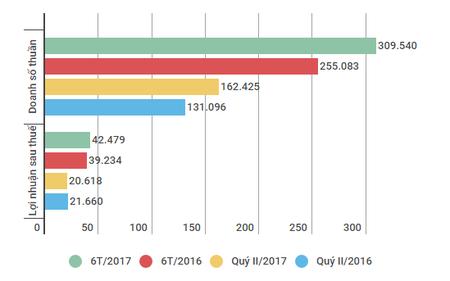KQKD VN30 quý II/2017: Tổng doanh thu tăng nhưng lợi nhuận sụt giảm