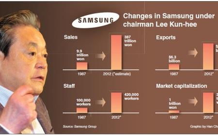 """Bí quyết quản lý của Chủ tịch Samsung: Đào tạo nhân viên trở thành """"thiên lý mã"""""""