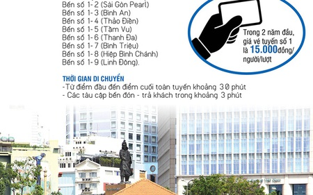 [Infographic]: Buýt sông Sài Gòn