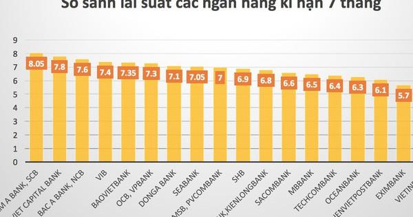 So sánh lãi suất các ngân hàng cao nhất kỳ hạn 7 tháng