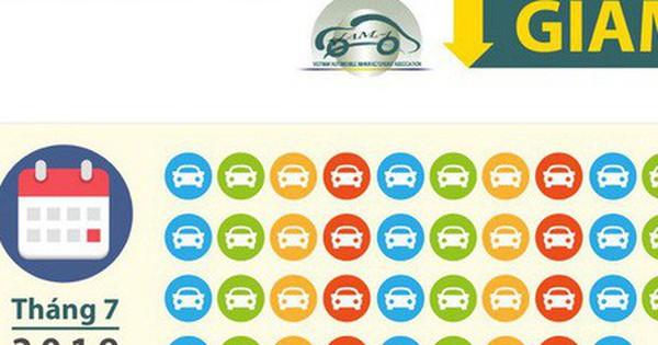[Infographic] Nhiều mẫu ôtô chỉ bán được vài chục chiếc trong tháng 7