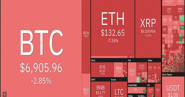 """Bitcoin """"cháy rực"""" giữa 'biển lửa' thị trường"""
