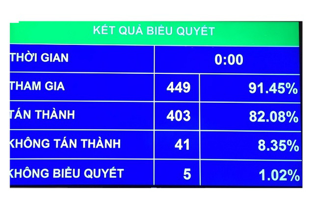 Quốc hội chính thức thông qua tách dự án Sân bay Long Thành