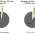 Thái Dương Gas đầu tư mở rộng hệ thống phân phối, nâng cao thị phần