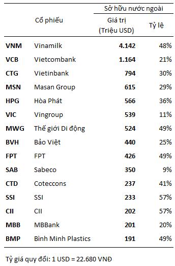 15 cổ phiếu được nhà đầu tư nước ngoài sở hữu nhiều nhất theo giá trị tính đến đầu tháng 12/2016
