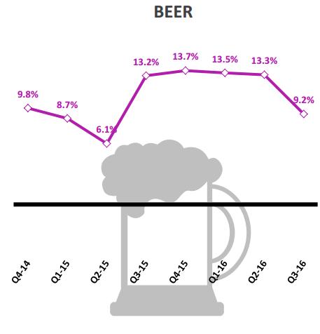 Tốc độ tăng trưởng bia Việt Nam. Nguồn: Nielsen