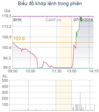 Cầu bắt đáy BHN tăng mạnh trong phiên chiều