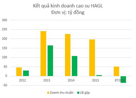 KQKD mảng cao su HAGL lao dốc vì giá cao su sụt giảm