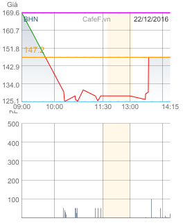 Trong phiên 22/12, cổ phiếu BHN giao dịch đủ tại các mức giá trần, sàn, tham chiếu