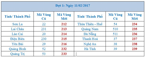 13 tỉnh thành sẽ được đổi mã vùng điện thoại trong đợt 1 từ ngày 11/2.