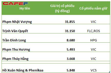 5 người giàu nhất sàn chứng khoán Việt Nam theo giá đóng cửa ngày 11/11