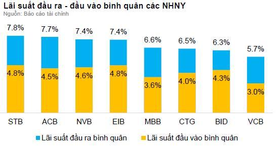 Chênh lệch lãi suất đầu vào và đầu ra của các ngân hàng theo báo cáo tài chính quý 2/2016 (nguồn: BVSC tổng hợp)