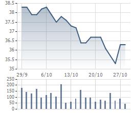 Diễn biến cổ phiếu VCB trong 1 tháng qua