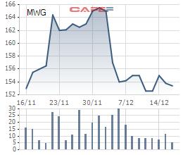 Biến động giá cổ phiếu MWG 1 tháng qua