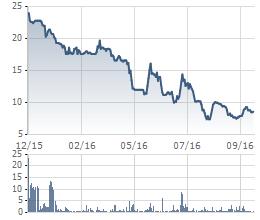 Diễn biến giá cổ phiếu TFC trong 1 năm qua