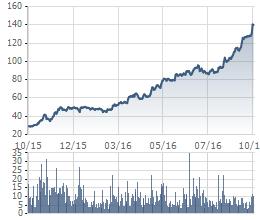 Diễn biến giao dịch VCS trong 1 năm qua