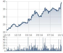 Biến động giá cổ phiếu DHC trong 1 năm