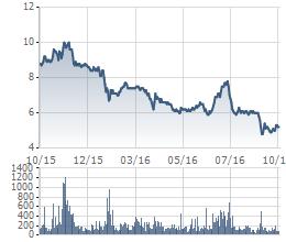 Cổ phiếu FIT giảm sâu 1 năm qua